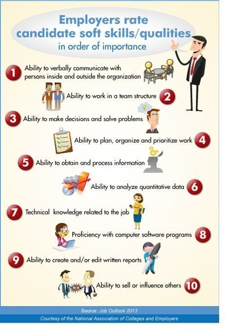 Developing soft skills is important - this inforgraphic tell you which skills employers #soft skills #self personality #soft skills #self personality