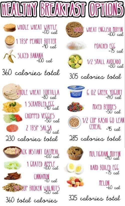 Healthy breakfast options WITH CALORIE COUNT!