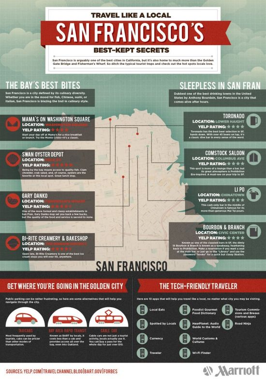 San Francisco #Travel Tips (Infographic)