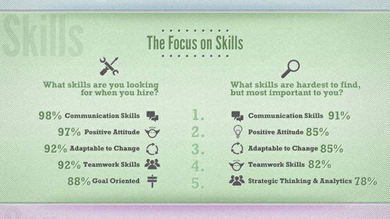 key skills employers #self personality #soft #softskills #soft skills #self personality