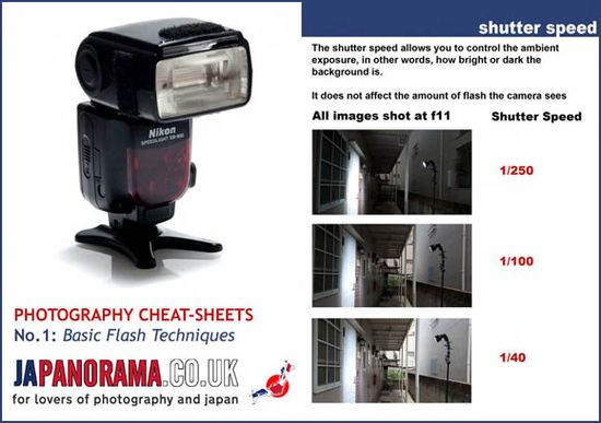 25 Simplified Helpful Photography Guide With Photo Cheat Sheet
