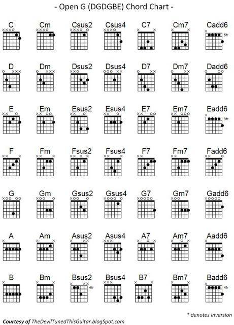 Similiar Slack Key Guitar Chord Chart Keywords