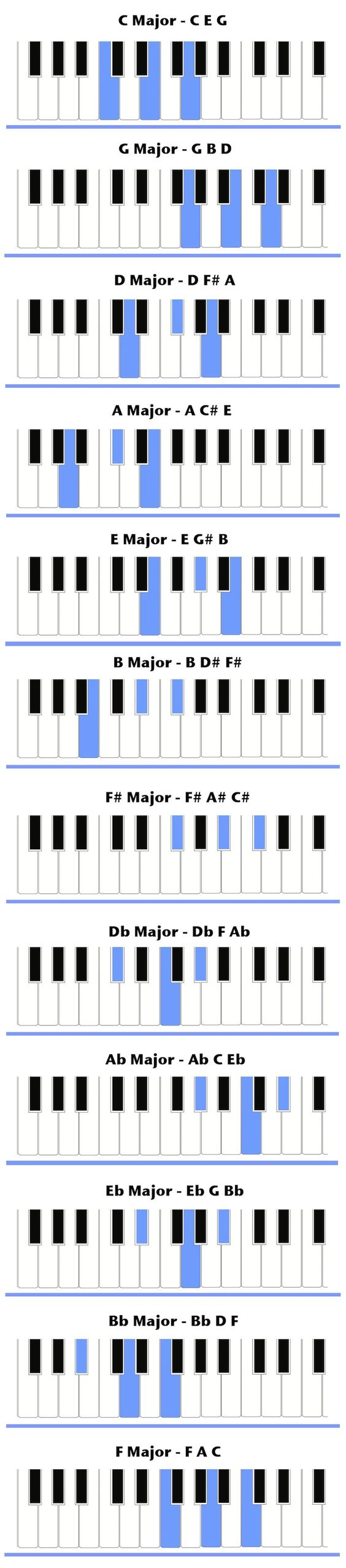 D chords Piano chords with the root note D including pictures and explanation  D chord categories D Dm D7 Dm7 Dmaj7 D6 Dm6 D69 D5 D9 Dm9 Dmaj9 D11 D13 Dadd D7