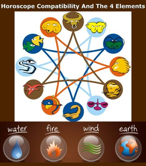 Which Zodiac Signs Are Compatible With Each Other