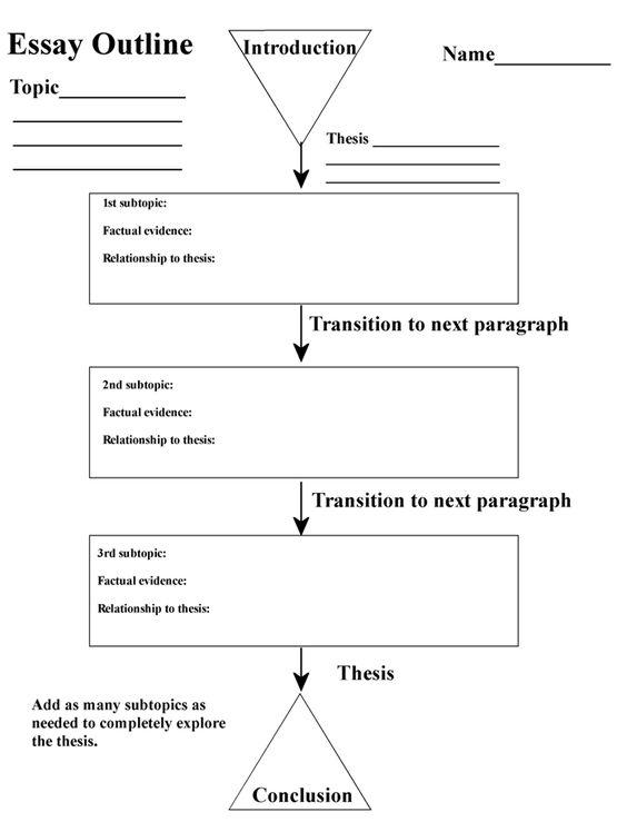Explain essay outline