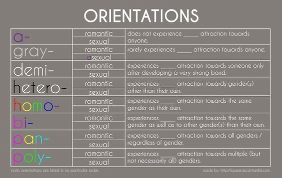 Asexual spectrum dating