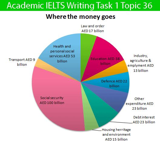 ielts essay task 1 academic Ielts essentials: the most useful and effective strategies and tips to succeed in ielts academic writing task 1 questions.
