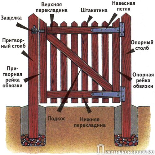 Как сделать своими руками деревянные ворота