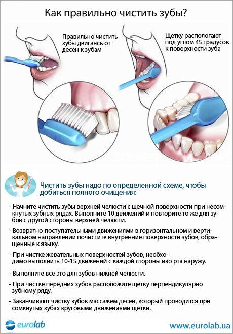Как очистить зубы отзывы