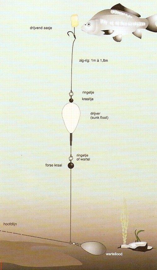 * how to tie: the zig rig