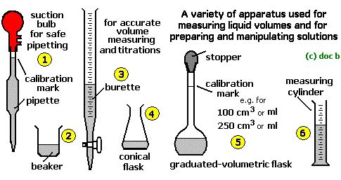 as level chemistry titration coursework