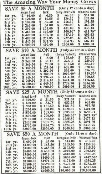 Aggressive 52 Week Savings Plan