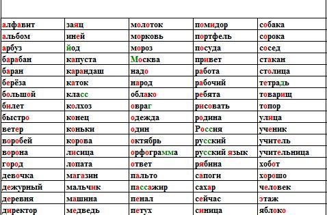 Как сделать шпаргалку для словарного диктанта