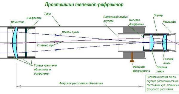 Изготовление линз для телескопов своими руками