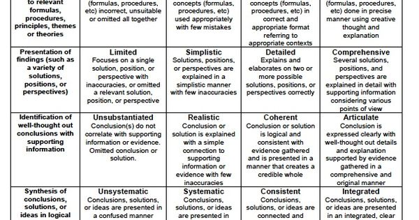 rubrics for assessing critical thinking skills