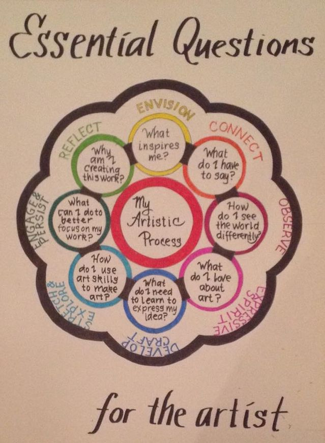 Growth Mindset in the Art Room (Princess Artypants) Mindset - new 13 artist statement examples