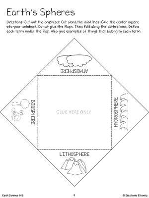 Cc Week 13 Simple Diagram Of Hydrosphere Biosphere Atmosphere