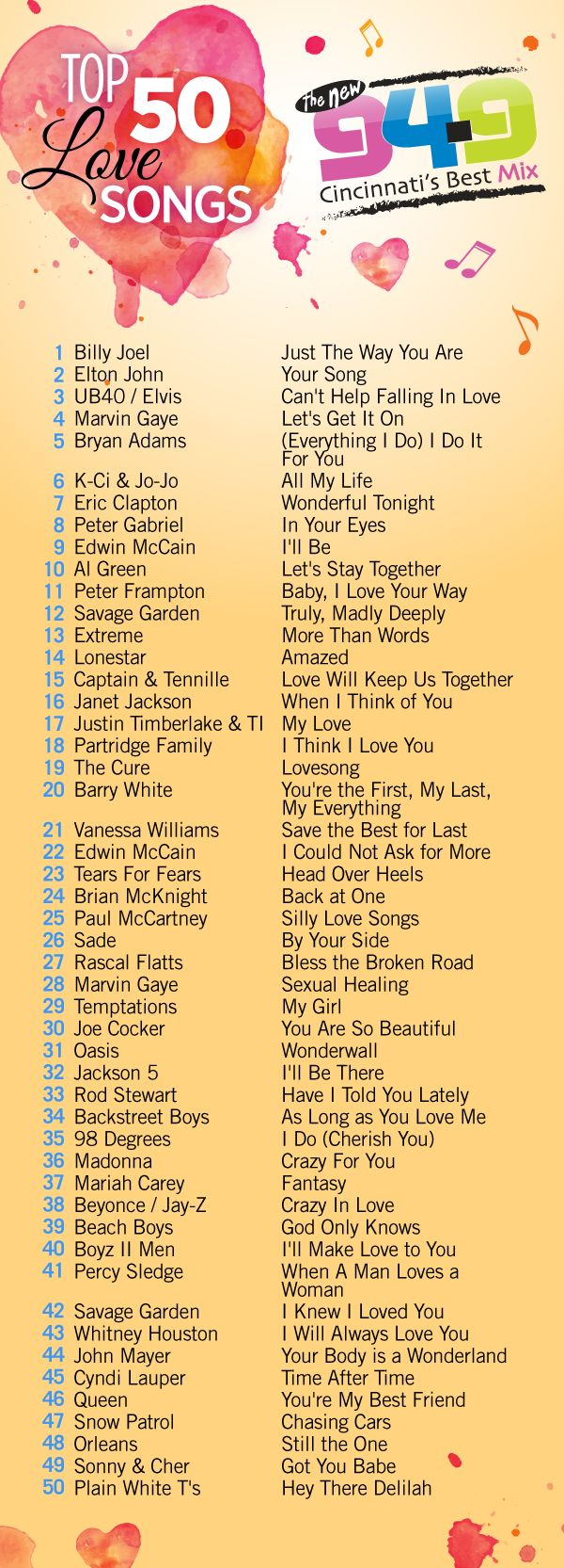List of greatest love songs