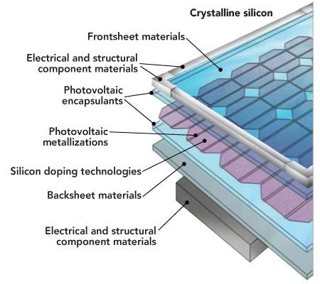 thin single crystalline elongate silicon solar Thin single crystalline elongate silicon solar cells  improvement of photodegradation of silicon thin-film solar cells by pc-si:h/a-si:h multilayers.