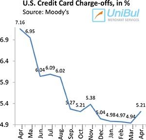 credit card 0 percent cash advance
