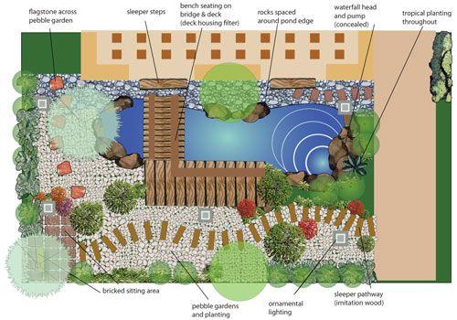 Tropical Thailand garden plan Landscaping Plans Pinterest