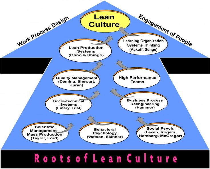 organizational culture of toyota This paper investigates the organizational culture of one of the largest auto manufacturers in the world toyota motor corporation using various corporate culture and management models.