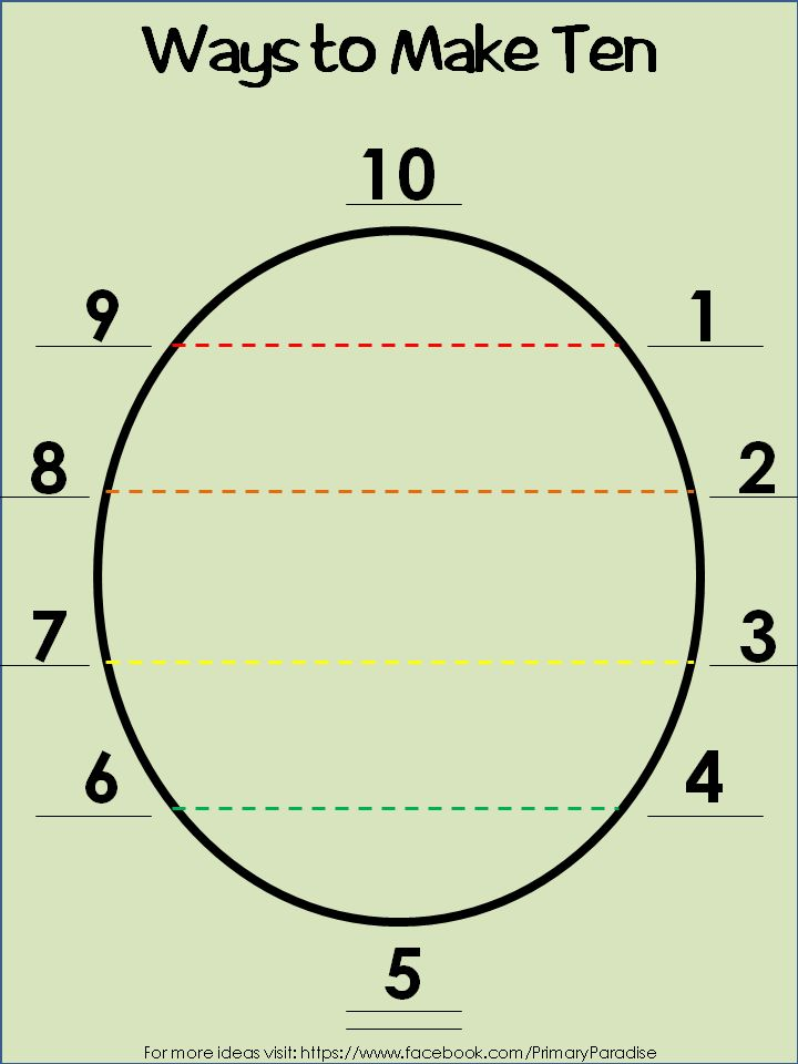 Great visual for all of the ways to add the number ten! Decomposing numbers/ composing numbers.