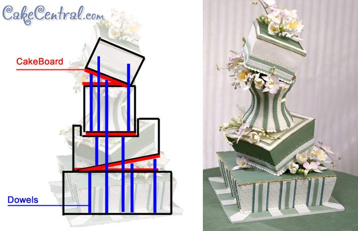 Сборка торта на подставке