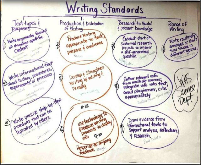 how to write common core standards