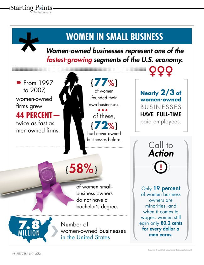 Women in small business infographic a visual homage to women owned