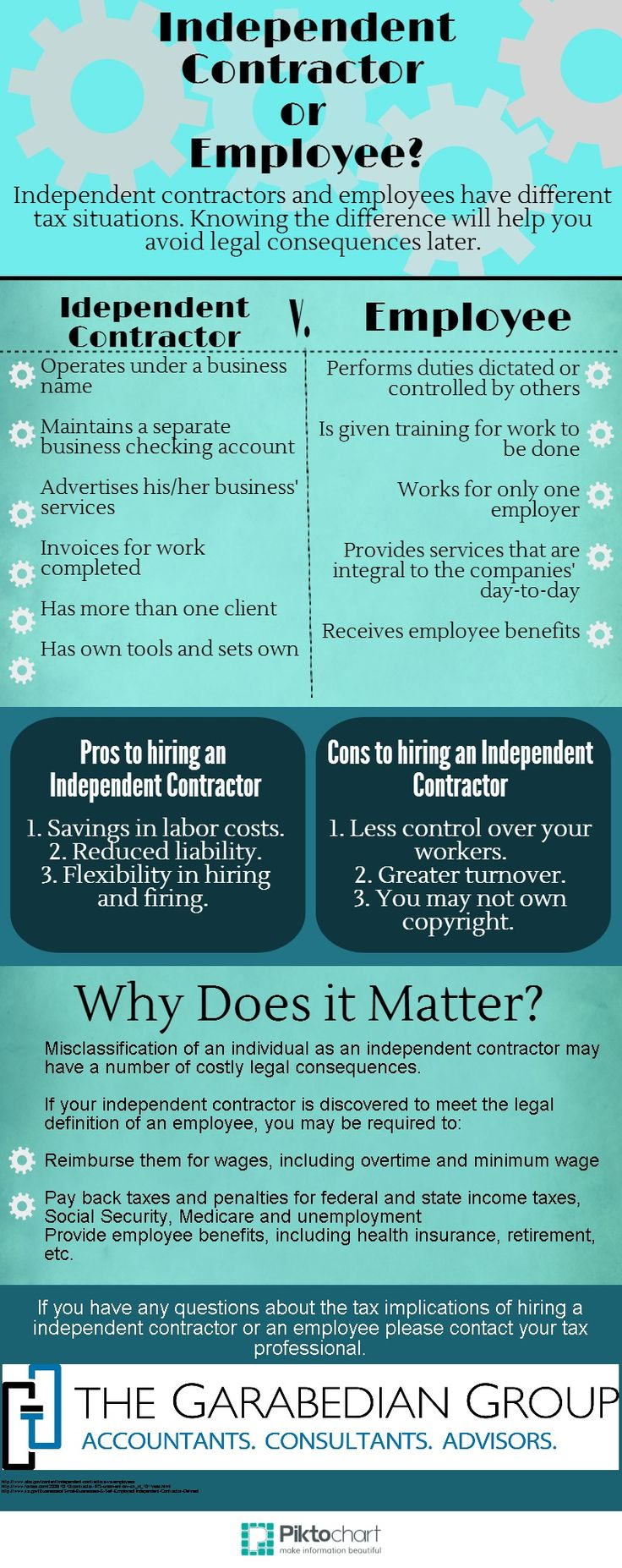 Independent Contractor v. Employees Infographic