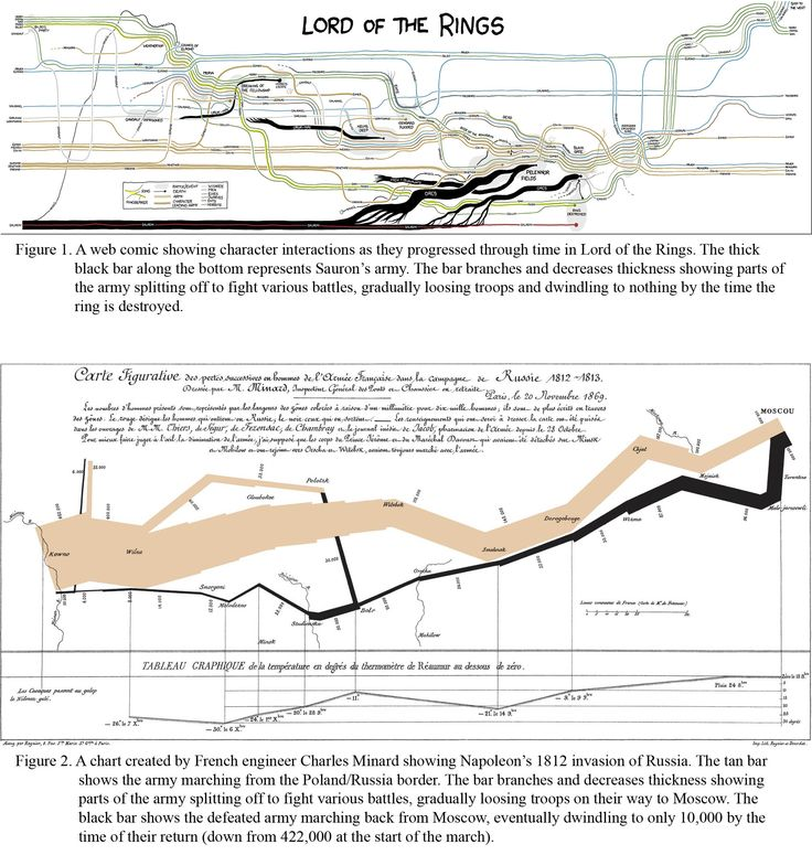 96 Best Story Maps Images On Pinterest History