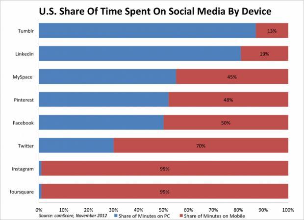 Наскільки соціальні мережі стали