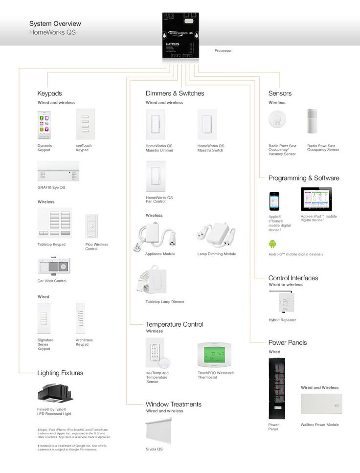 pin by eric reimer on home automation