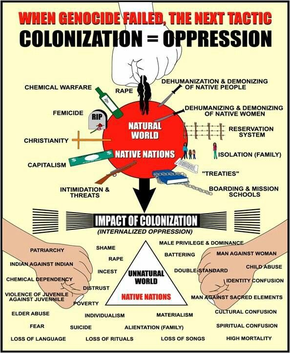 impact of the spanish colonisation on 2018-7-18 the impact of european settlers on the  once the spanish  i still believe it's severely underestimated the impact that european colonisation had on the.