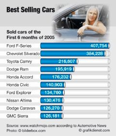 Best Sellers | Cars