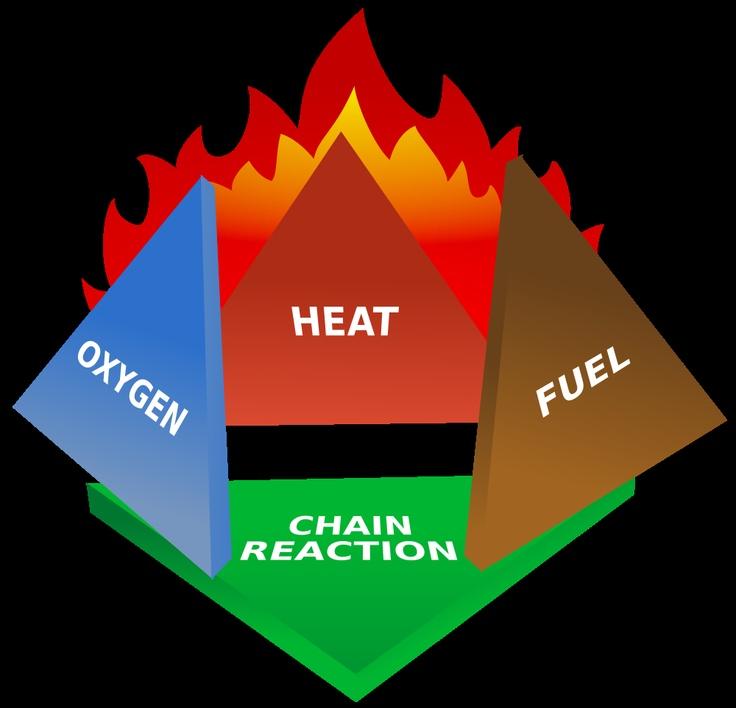 Fire triangle - ,
