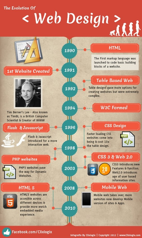 Web Desing #Infographic | Web Design | Pinterest: pinterest.com/pin/110478997083006689