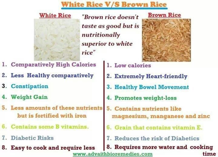 brown vs white rice Specifically, we're going to compare the glycemic index of brown vs white rice,  nutrient composition, digestibility, and finally, factor in ancestral.