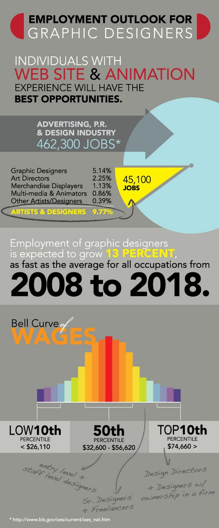 Graphic design jobs outlook web design pinterest for Grafik design jobs