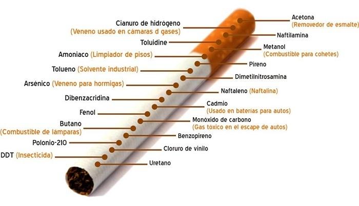 Infografía: El contenido del cigarro