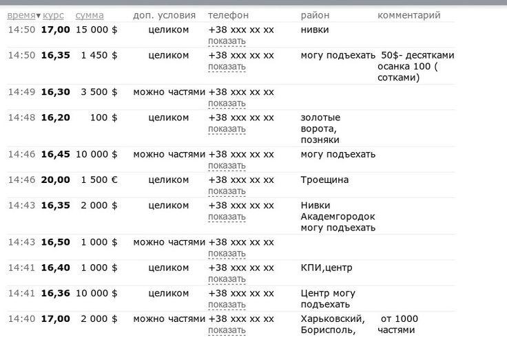 НБУ понизил официальный курс украинской валюты почти на гривню до 15,77 грн за доллар - Цензор.НЕТ 9928