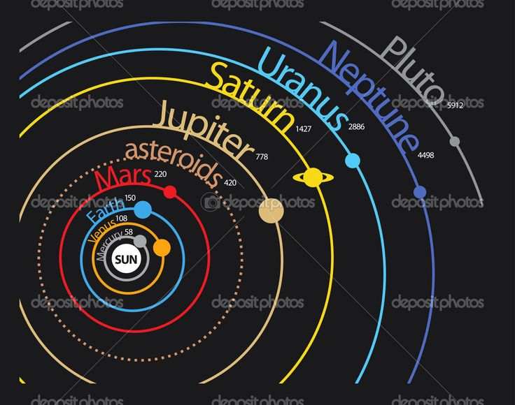 orbital distance of planets - photo #2