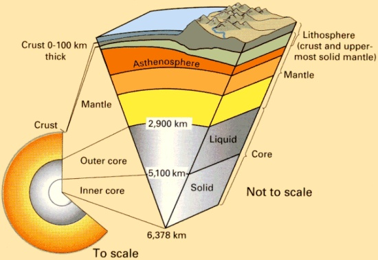 Lithosphere Diagram | Tutoring: Lithosphere | Pinterest
