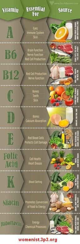Vitamin sources in common foods