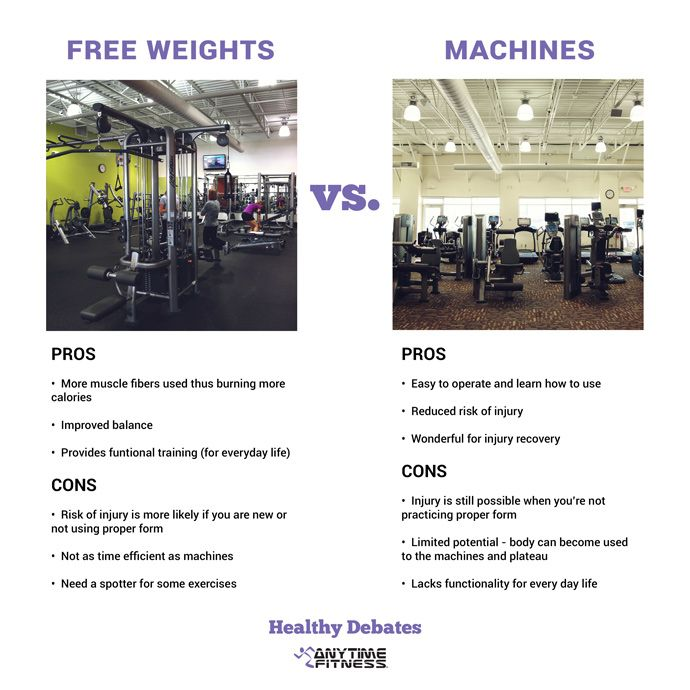 smith machine vs free weights