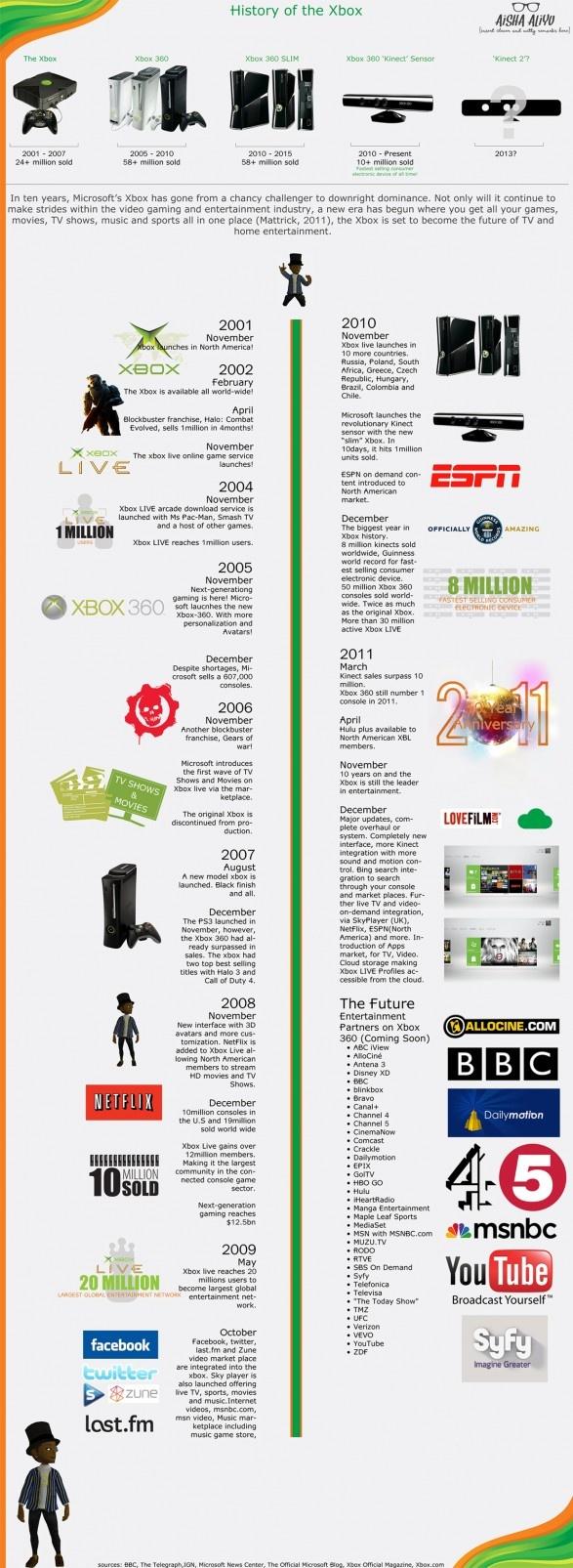 xbox console timeline - photo #11