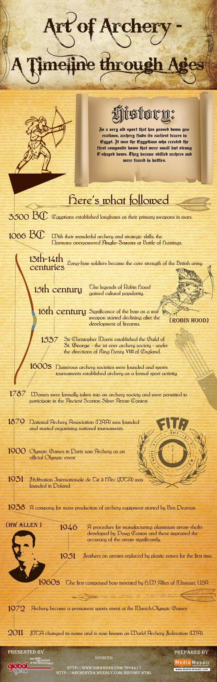 Art of Archery - A Timeline through Ages #infographic #war #history