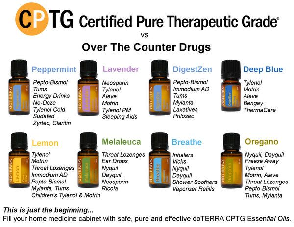 Great description of doTerra's Family Physician Kit oils- I've been looking for a list like this!