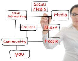 Elements of a Social Media Content Generation Plan